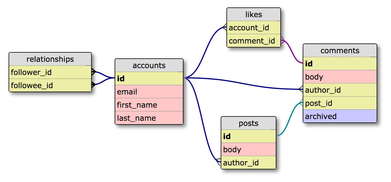1. Declare Data Model - Join Monster